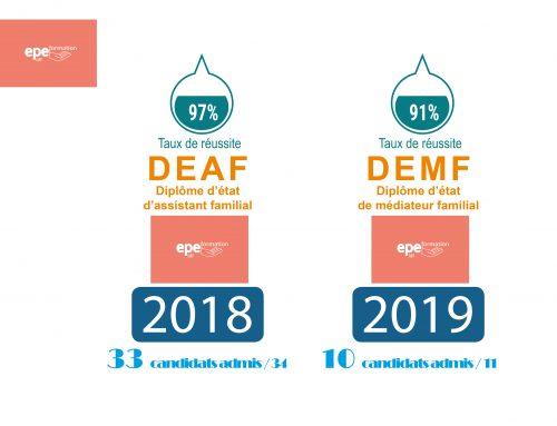 De belles réussites : résultats DEMF  juin 2019 : 90.9% de reçus et DEAF novembre 2018 : 96.9%